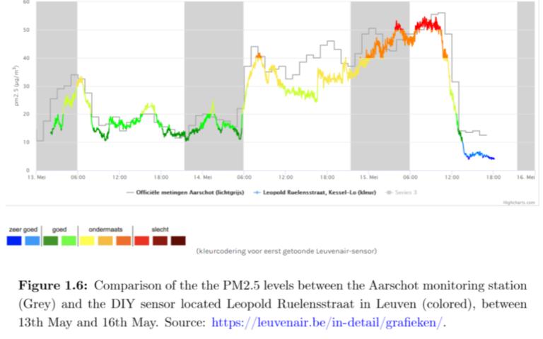 Srovnání hodnot PM2,5 mezi oficiální stanicí a podomácku vyrobeným senzorem